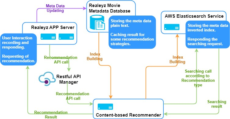 content-based recommender